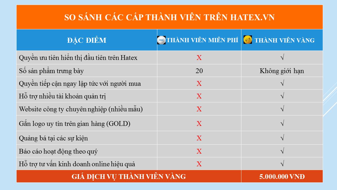 So sánh quyền lợi của thành viên VÀNG & FREE trên Hatex.vn