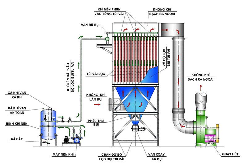Xử lý khí thải: Dạng lọc bụi túi