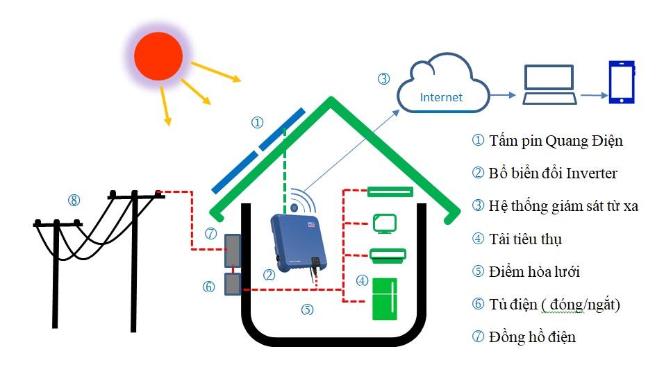 Hệ thống điện năng lượng mặt trời hoà lưới 5 kwp áp mái