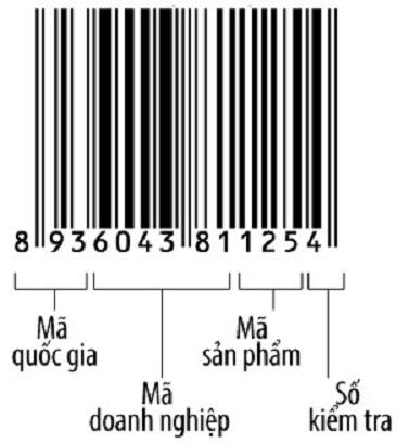 Mã số mã vạch vật phẩm là gì?