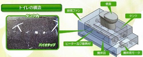 Nhà vệ sinh công nghệ sinh học bio SMD