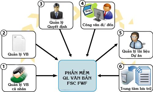 Giải pháp phần mềm Quản lý văn bản FWF.Net