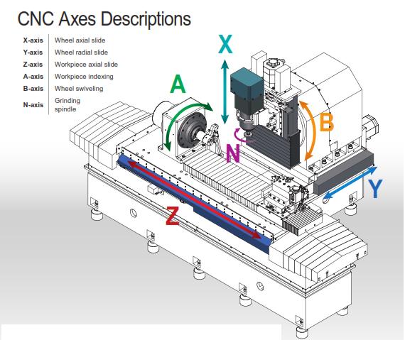 Dịch vụ sửa chửa máy công nghiệp- máy CNC